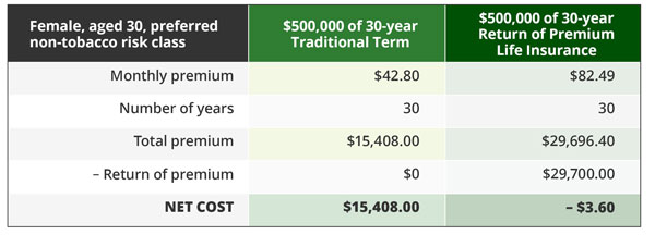 How does return of premium life insurance work?