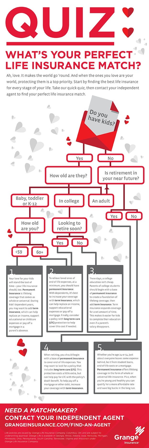 Infographic illustrating the perfect life insurance match